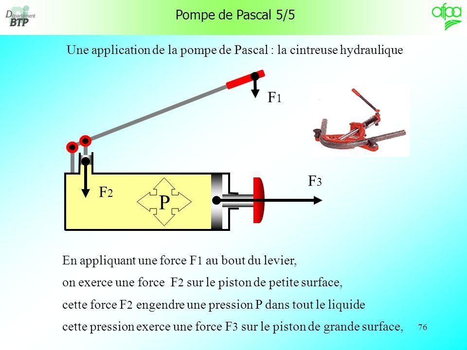 Pompe de Pascal 5/5 Une application de la pompe de Pascal : la cintreuse hydraulique. F1. F2. F3.