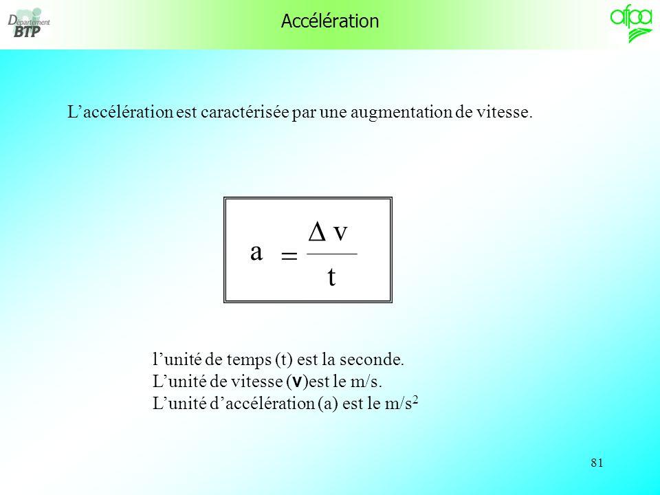 Accélération L'accélération est caractérisée par une augmentation de vitesse. t. a. v. D. = l'unité de temps (t) est la seconde.