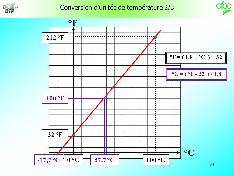 Conversion d'unités de température 2/3