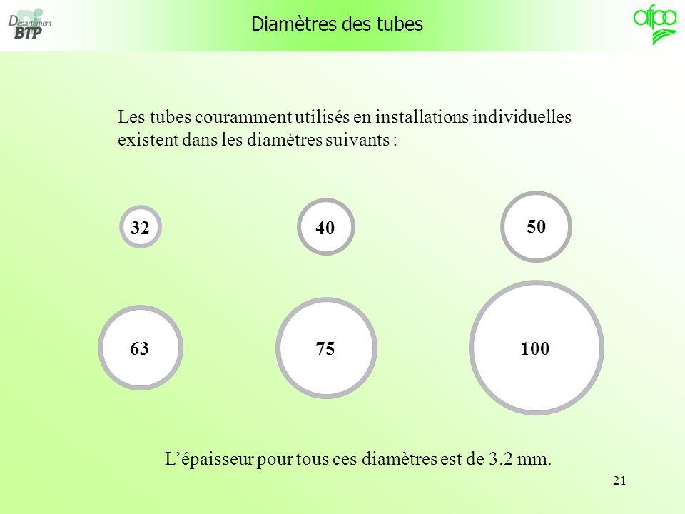 Diamètres des tubesLes tubes couramment utilisés en installations individuelles. existent dans les diamètres suivants :