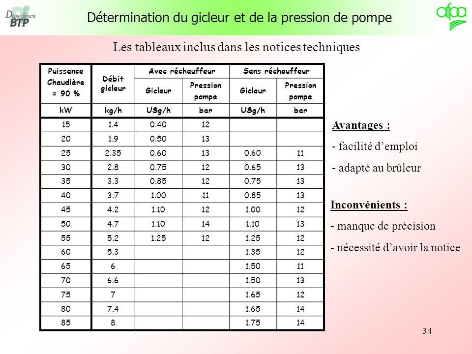 Détermination du gicleur et de la pression de pompe