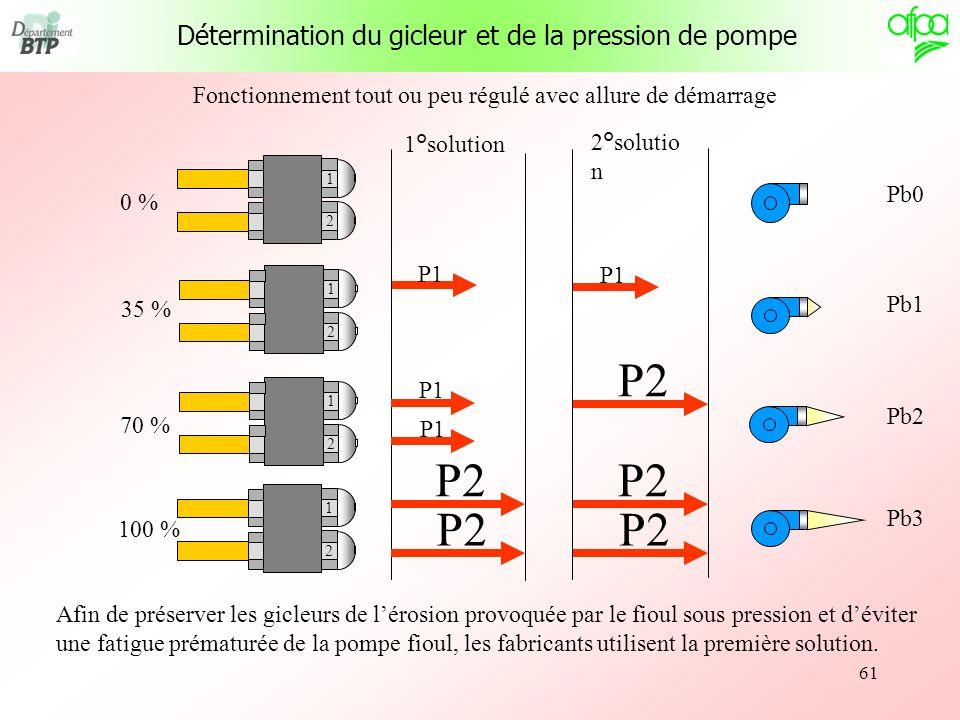 P2 P2 P2 Détermination du gicleur et de la pression de pompe