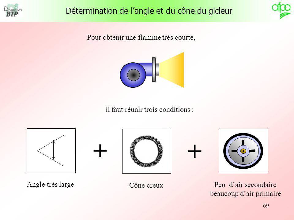 + + Détermination de l'angle et du cône du gicleur