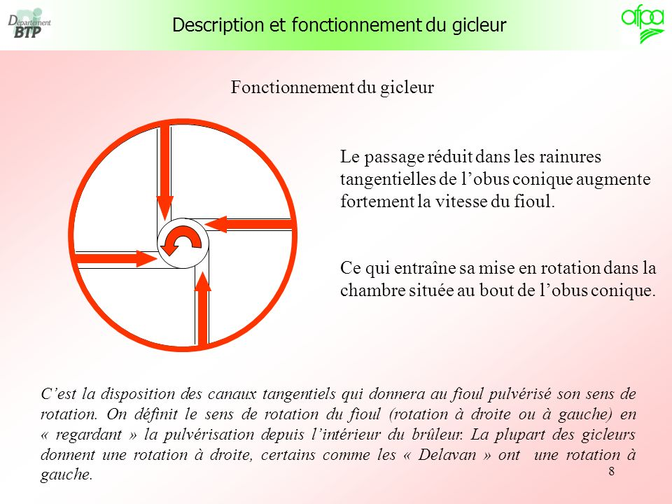 Description et fonctionnement du gicleur