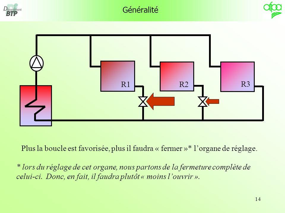 Généralité R1. R3. R2. Plus la boucle est favorisée, plus il faudra « fermer »* l'organe de réglage.