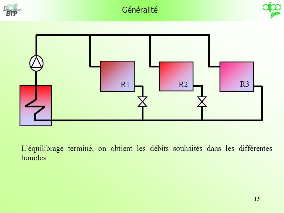 Généralité R1. R3. R2.