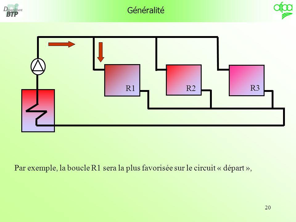 Généralité R1 R3 R2 Par exemple, la boucle R1 sera la plus favorisée sur le circuit « départ »,