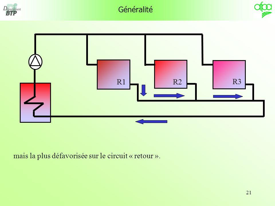 Généralité R1 R3 R2 mais la plus défavorisée sur le circuit « retour ».