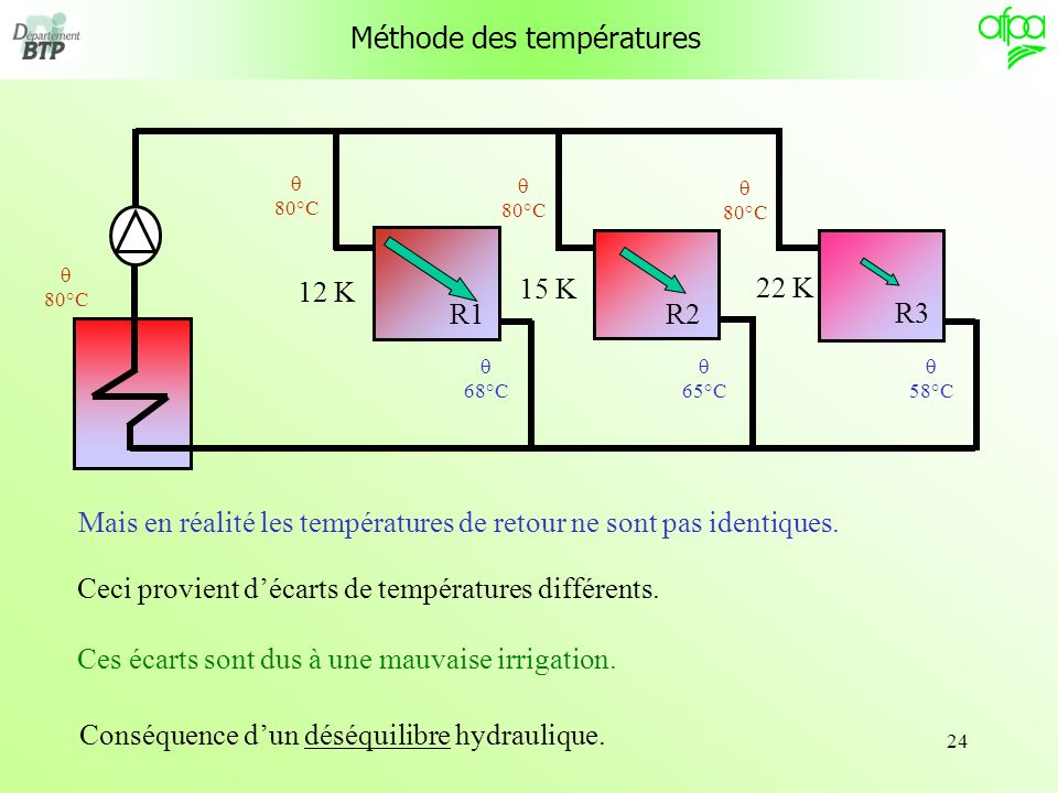 Méthode des températures