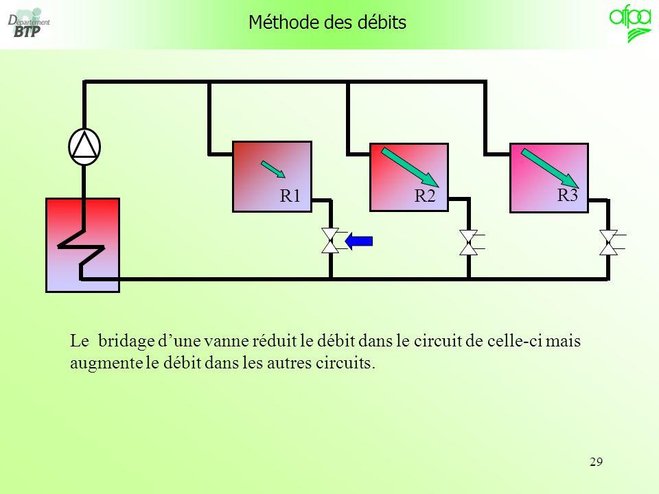 Méthode des débits R1. R3. R2.