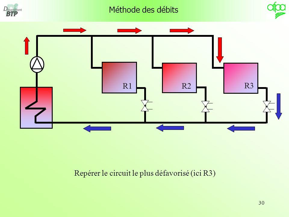 Repérer le circuit le plus défavorisé (ici R3)