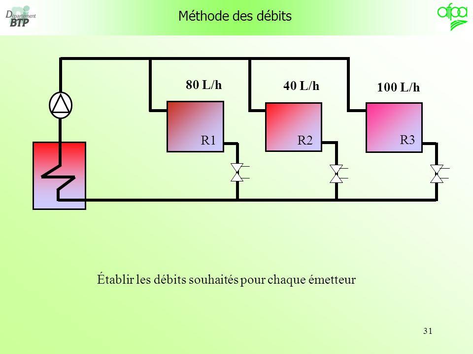 Établir les débits souhaités pour chaque émetteur