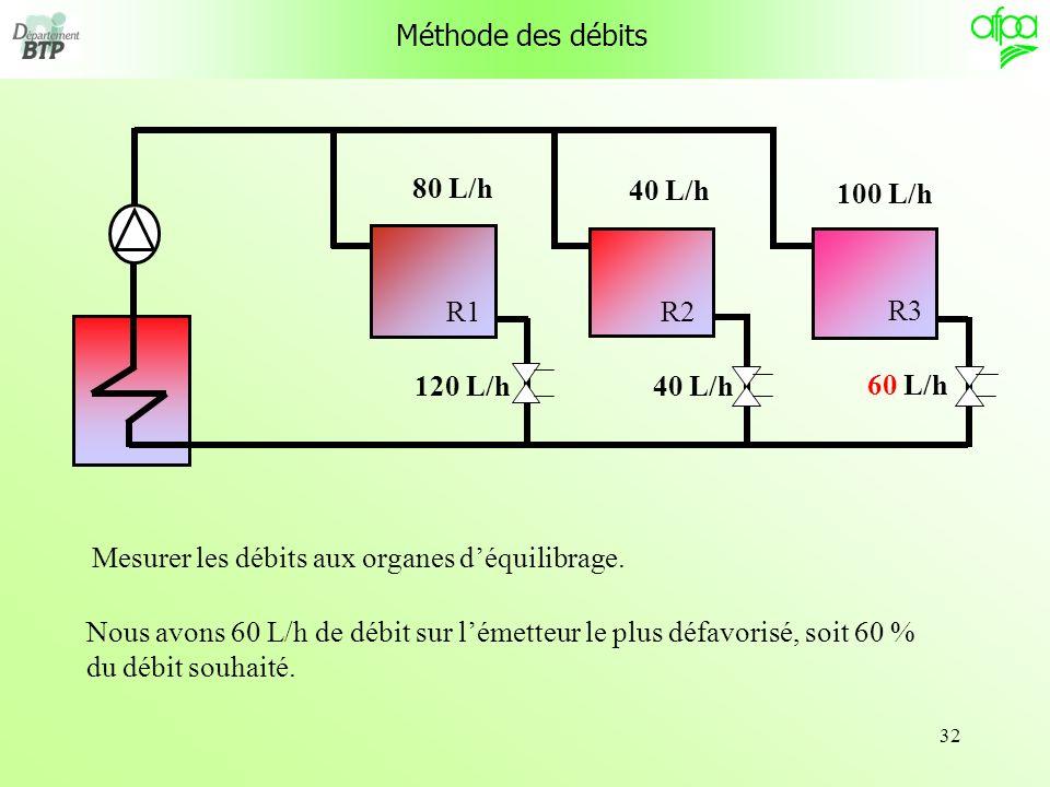 Méthode des débits R1. R3. R2. 80 L/h. 40 L/h. 100 L/h. 120 L/h. 40 L/h. 60 L/h. Mesurer les débits aux organes d'équilibrage.
