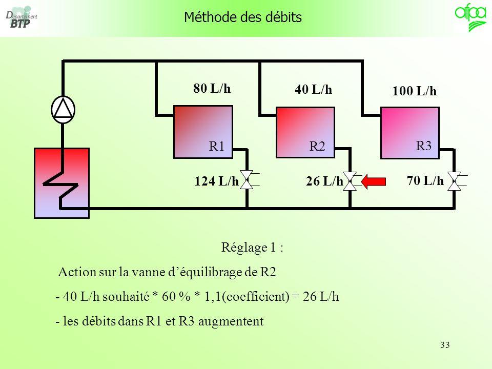 Méthode des débits R1. R3. R2. 80 L/h. 40 L/h. 100 L/h. 124 L/h. 26 L/h. 70 L/h. Réglage 1 :