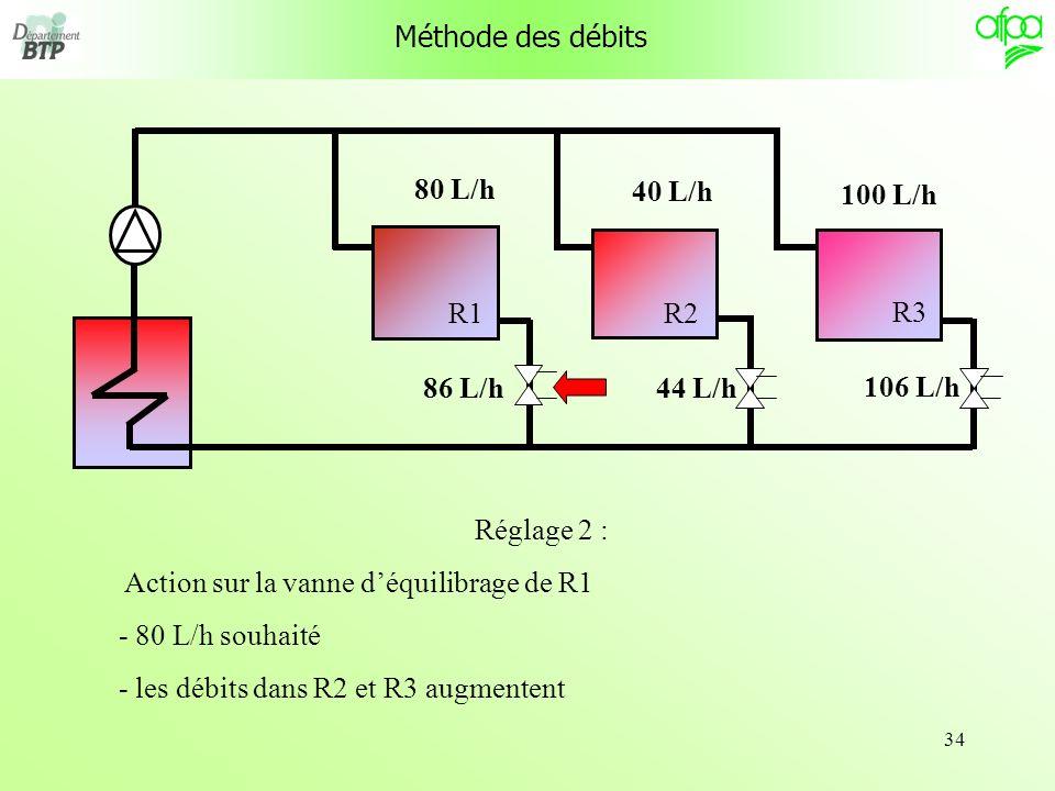 Méthode des débits R1. R3. R2. 80 L/h. 40 L/h. 100 L/h. 86 L/h. 44 L/h. 106 L/h. Réglage 2 :