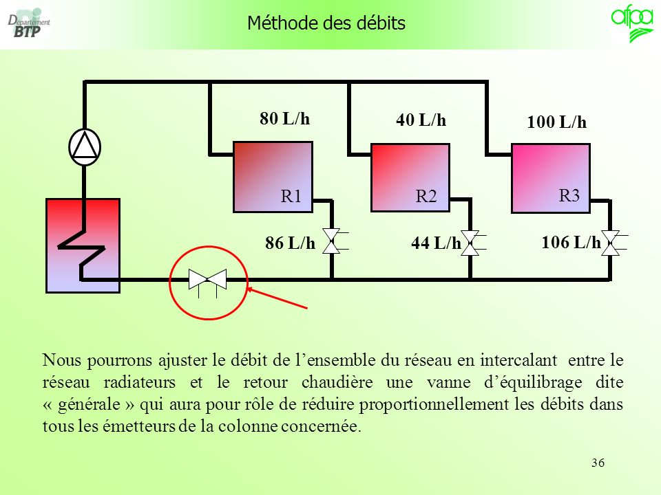 Méthode des débits R1. R3. R2. 80 L/h. 40 L/h. 100 L/h. 86 L/h. 44 L/h. 106 L/h.