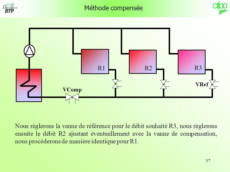 Méthode compensée R1. R3. R2. VRef. VComp.