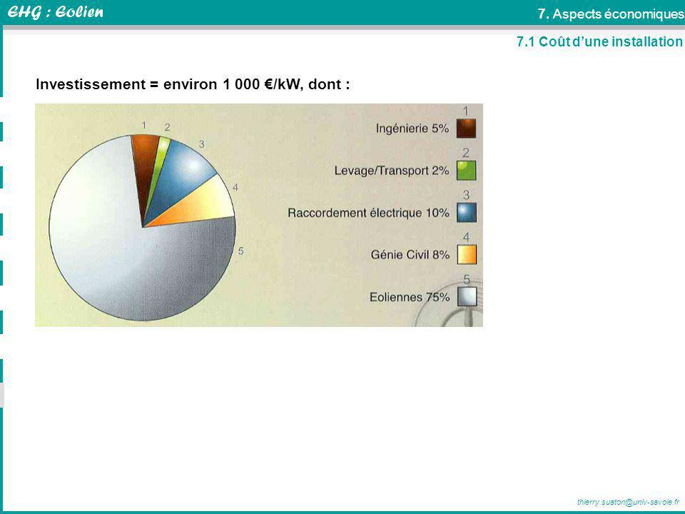 Investissement = environ 1 000 €/kW, dont :