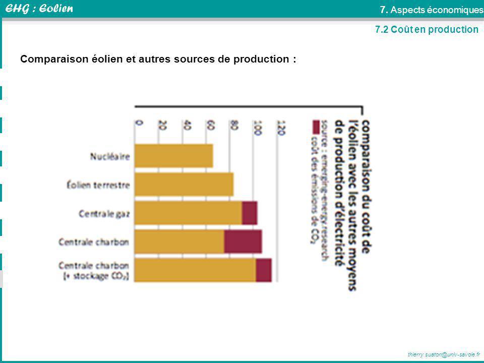 Comparaison éolien et autres sources de production :
