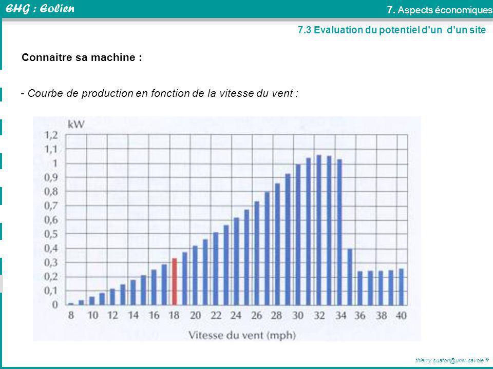 - Courbe de production en fonction de la vitesse du vent :