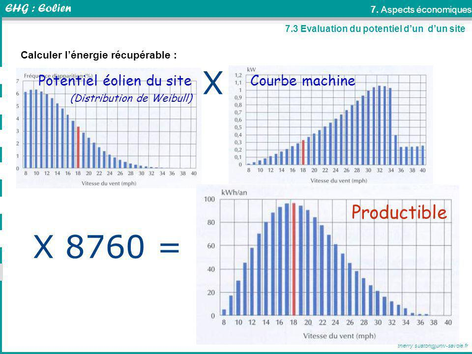 X X 8760 = Productible Potentiel éolien du site Courbe machine