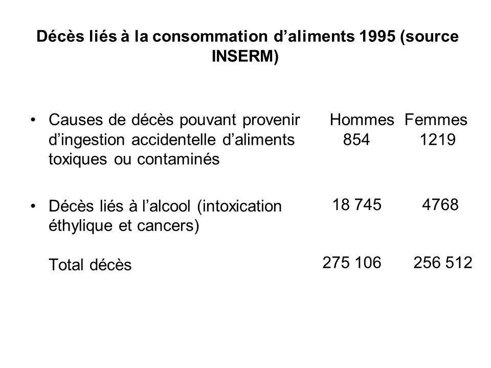 Décès liés à la consommation d'aliments 1995 (source INSERM)
