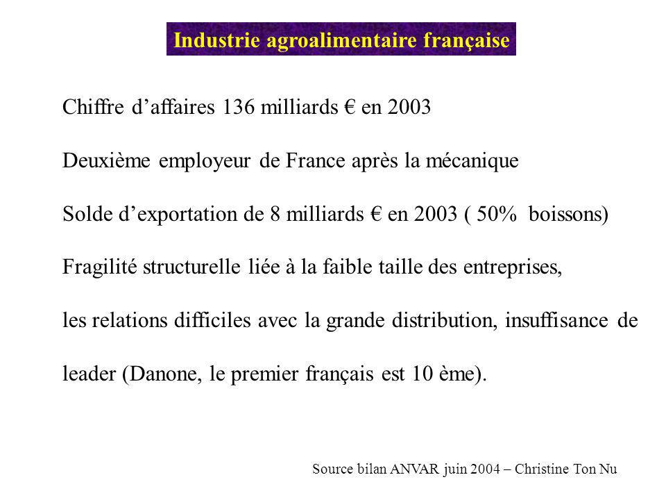 Industrie agroalimentaire française