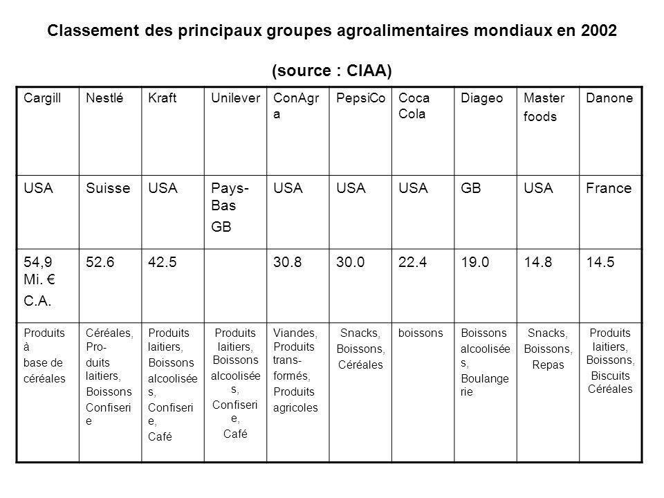 Classement des principaux groupes agroalimentaires mondiaux en 2002