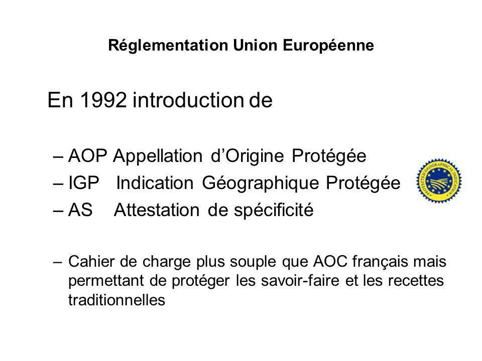 Réglementation Union Européenne