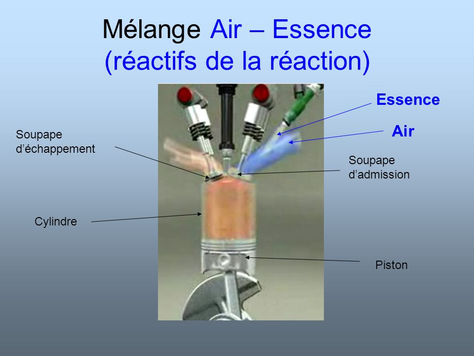 Mélange Air – Essence (réactifs de la réaction)
