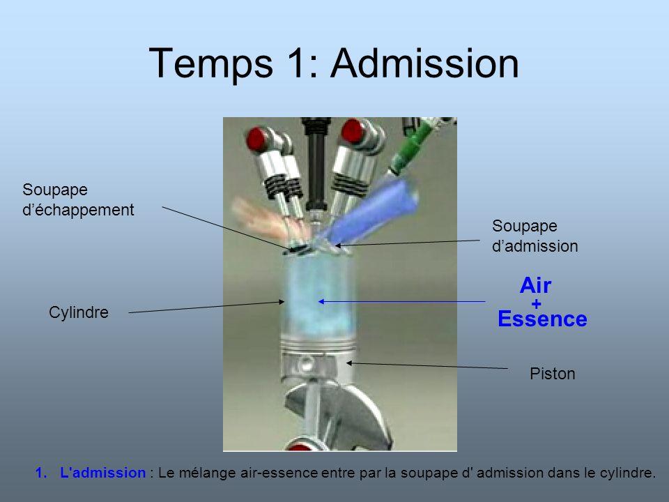 Temps 1: Admission Air Essence + Soupape d'échappement Soupape