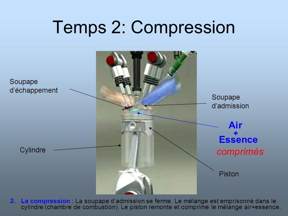Temps 2: Compression Air Essence comprimés + Soupape d'échappement