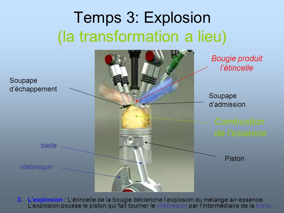 Temps 3: Explosion (la transformation a lieu)