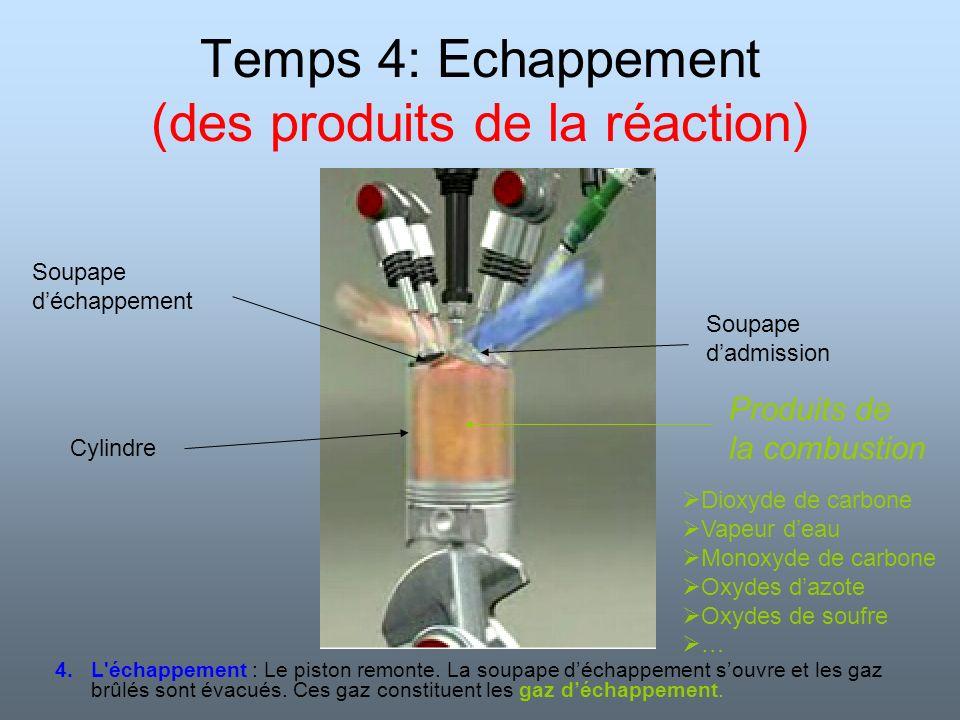 Temps 4: Echappement (des produits de la réaction)