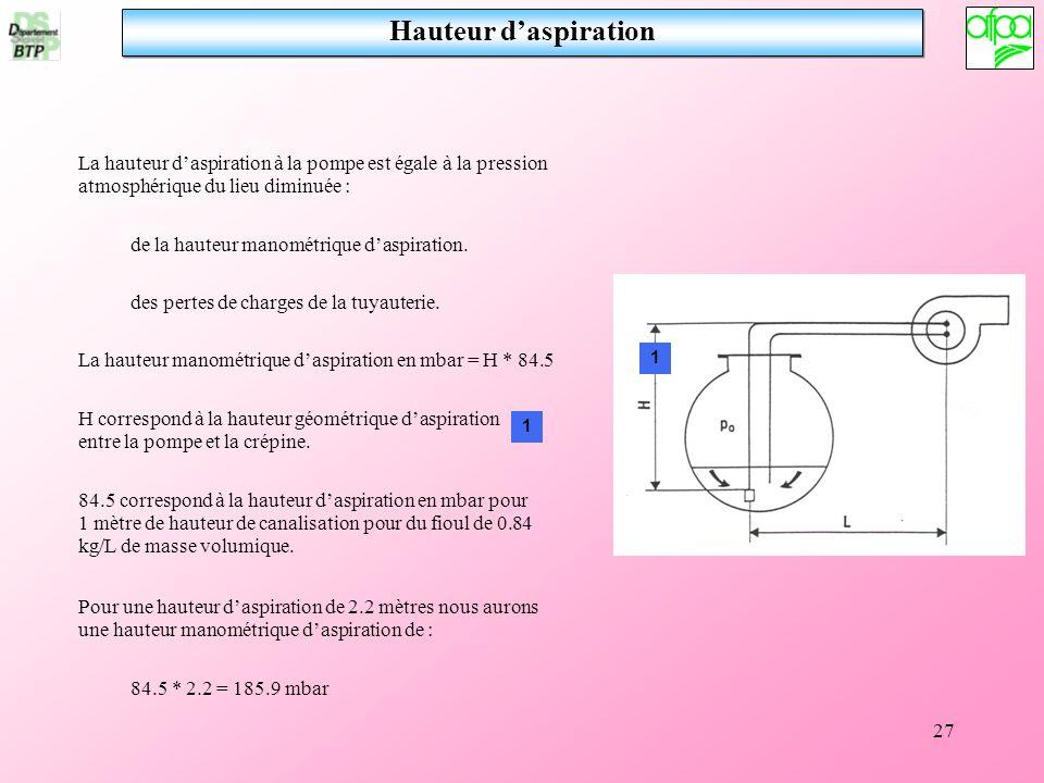 Hauteur d'aspiration La hauteur d'aspiration à la pompe est égale à la pression atmosphérique du lieu diminuée :