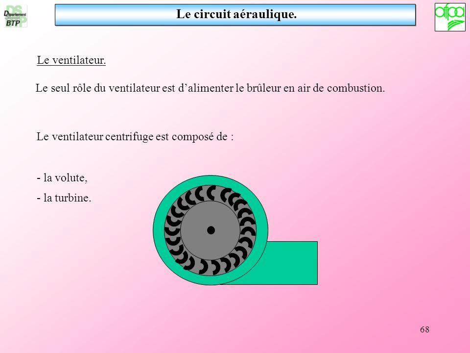 Le circuit aéraulique. Le ventilateur.