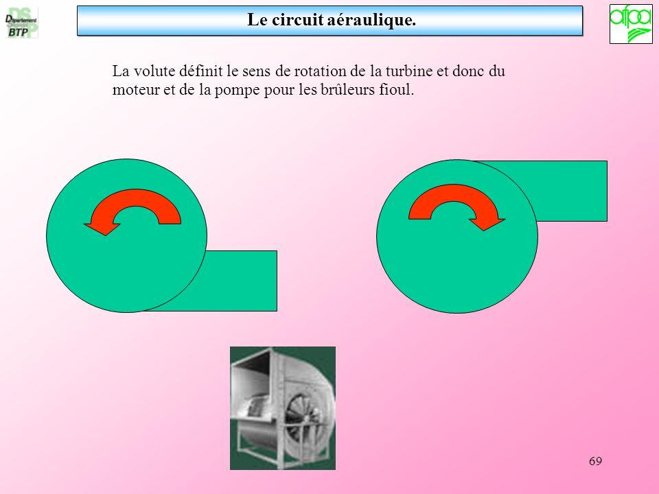 Le circuit aéraulique.La volute définit le sens de rotation de la turbine et donc du moteur et de la pompe pour les brûleurs fioul.