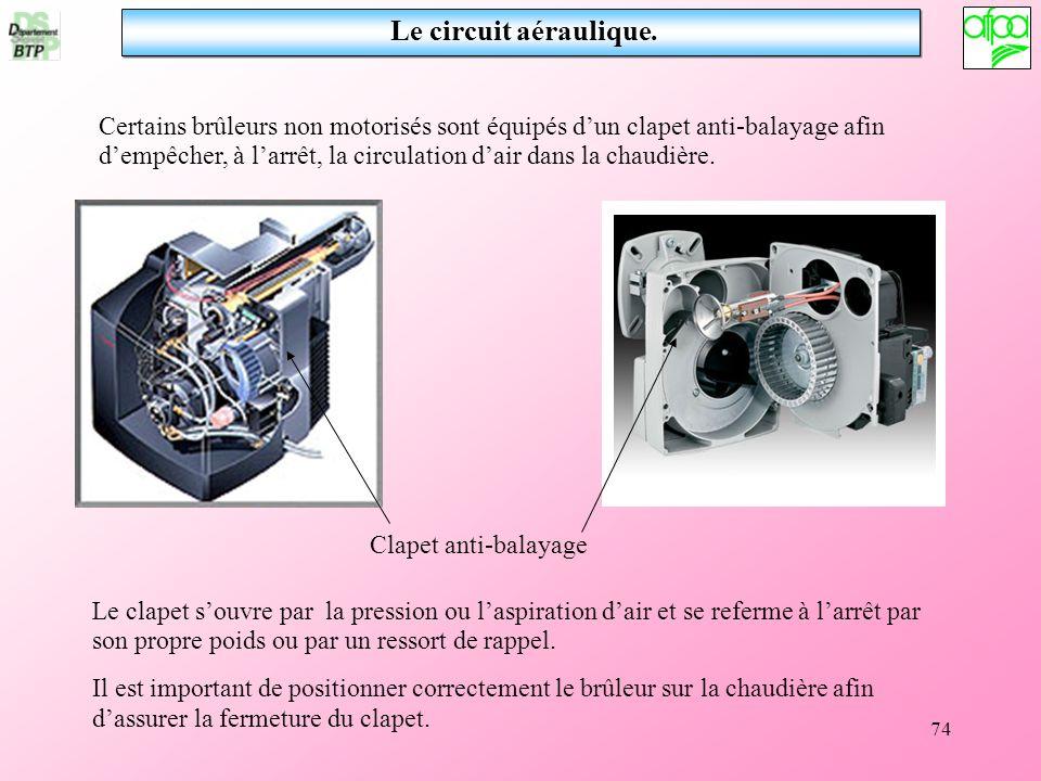 Le circuit aéraulique.