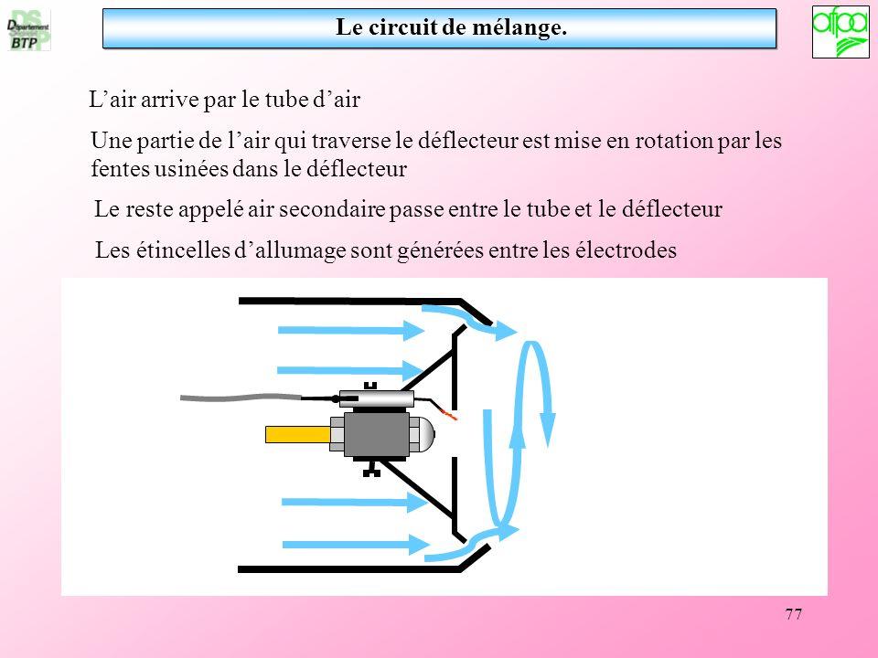Le circuit de mélange. L'air arrive par le tube d'air.