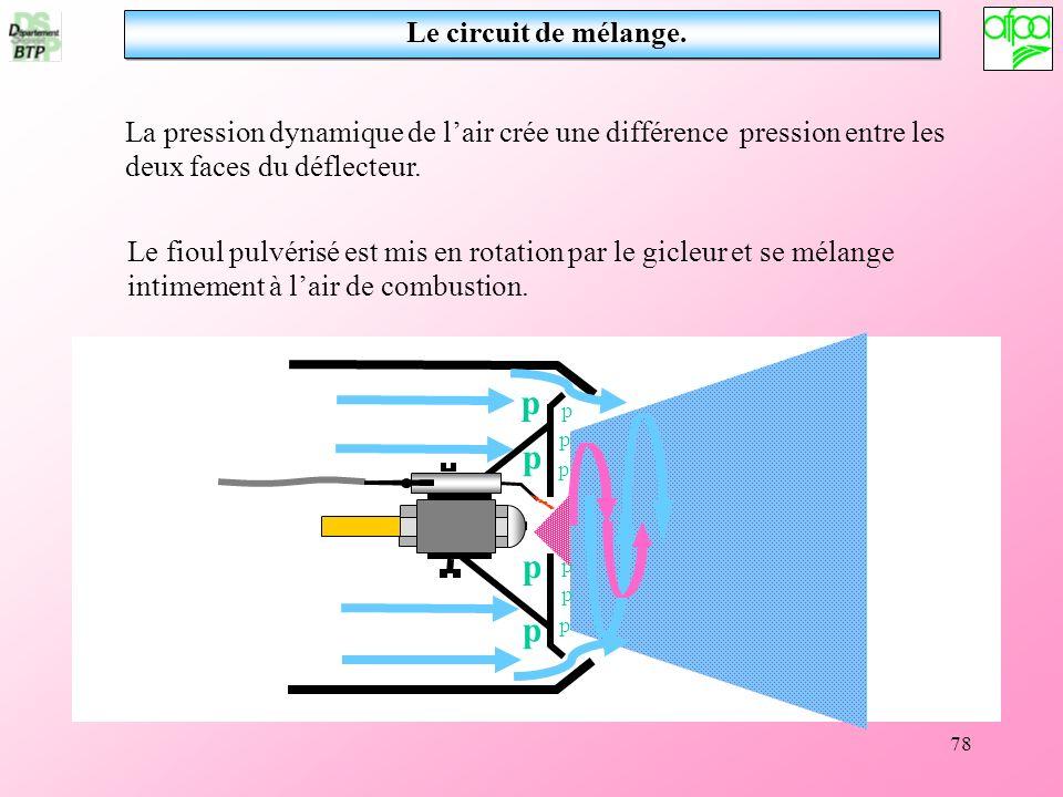 Le circuit de mélange.La pression dynamique de l'air crée une différence pression entre les deux faces du déflecteur.