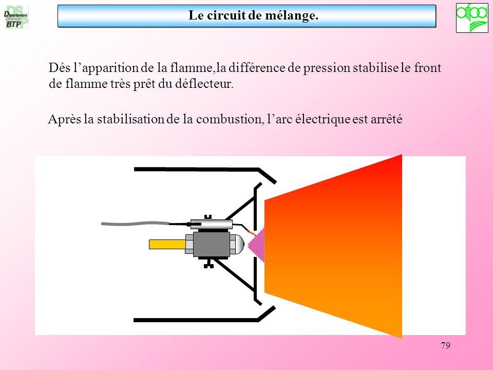 Le circuit de mélange. Dés l'apparition de la flamme,la différence de pression stabilise le front de flamme très prêt du déflecteur.