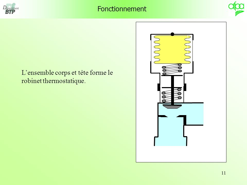 Fonctionnement L'ensemble corps et tête forme le robinet thermostatique.