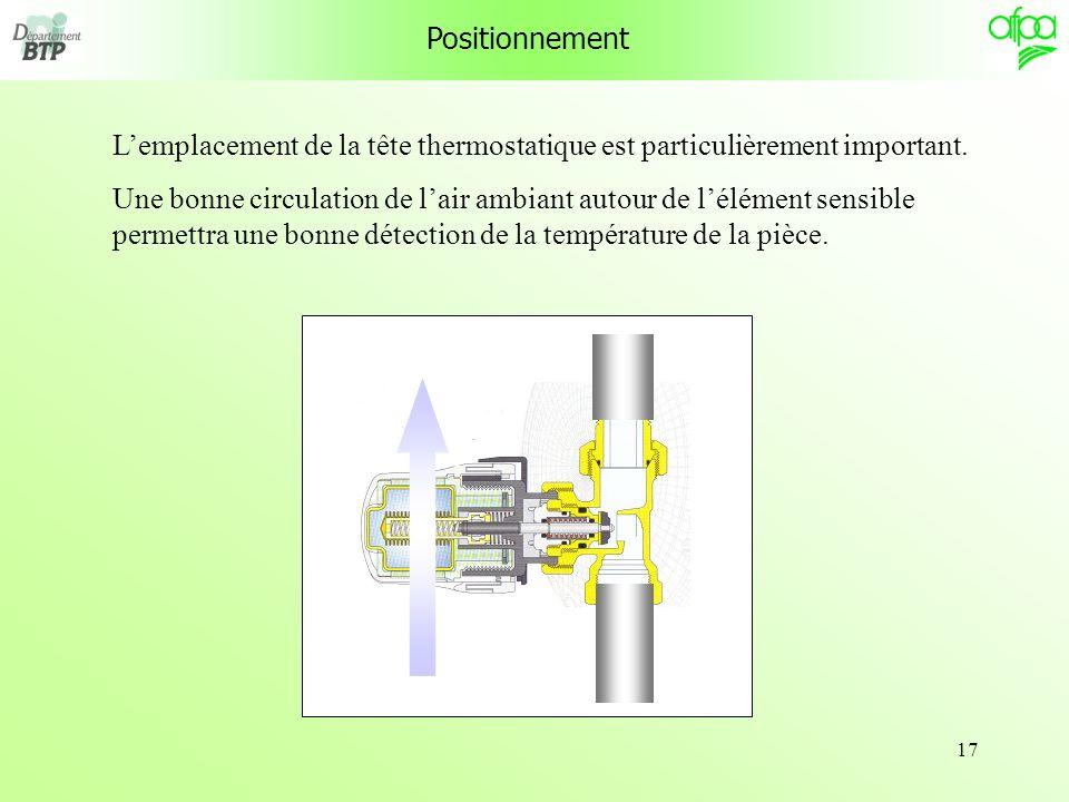 Positionnement L'emplacement de la tête thermostatique est particulièrement important.