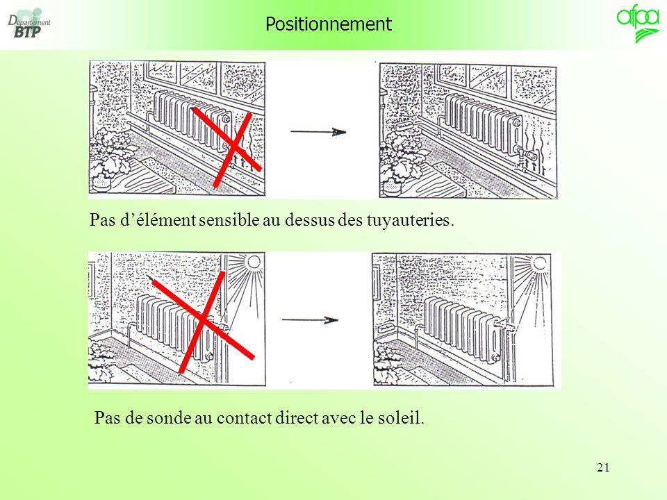 Positionnement Pas d'élément sensible au dessus des tuyauteries.