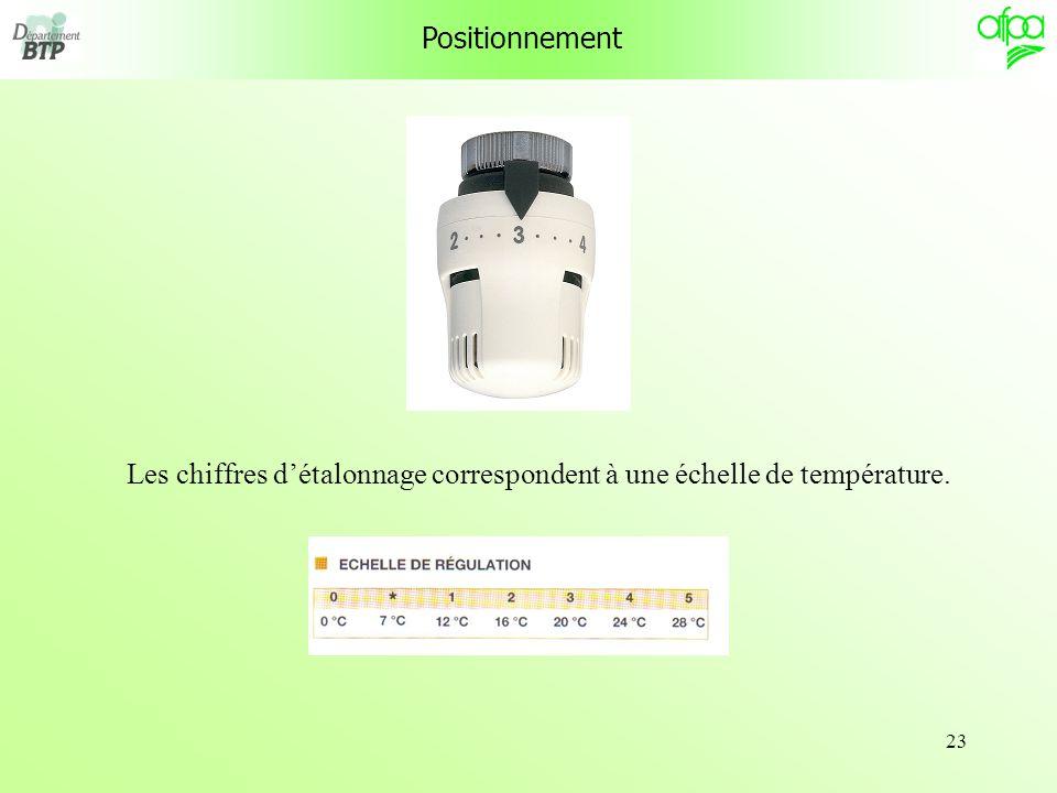 Positionnement Les chiffres d'étalonnage correspondent à une échelle de température.