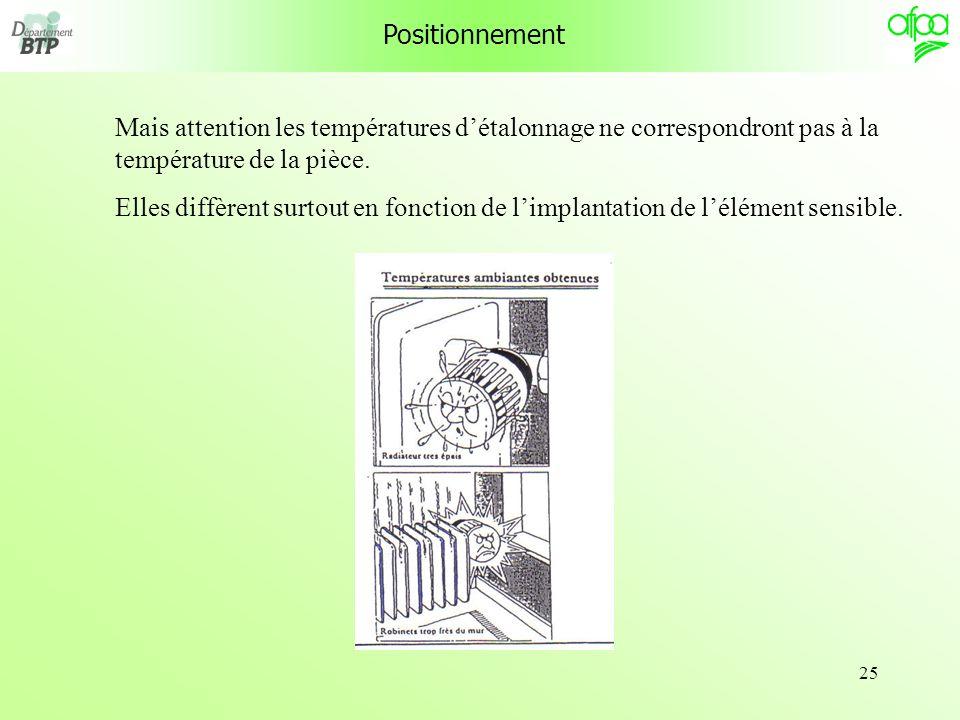 Positionnement Mais attention les températures d'étalonnage ne correspondront pas à la température de la pièce.