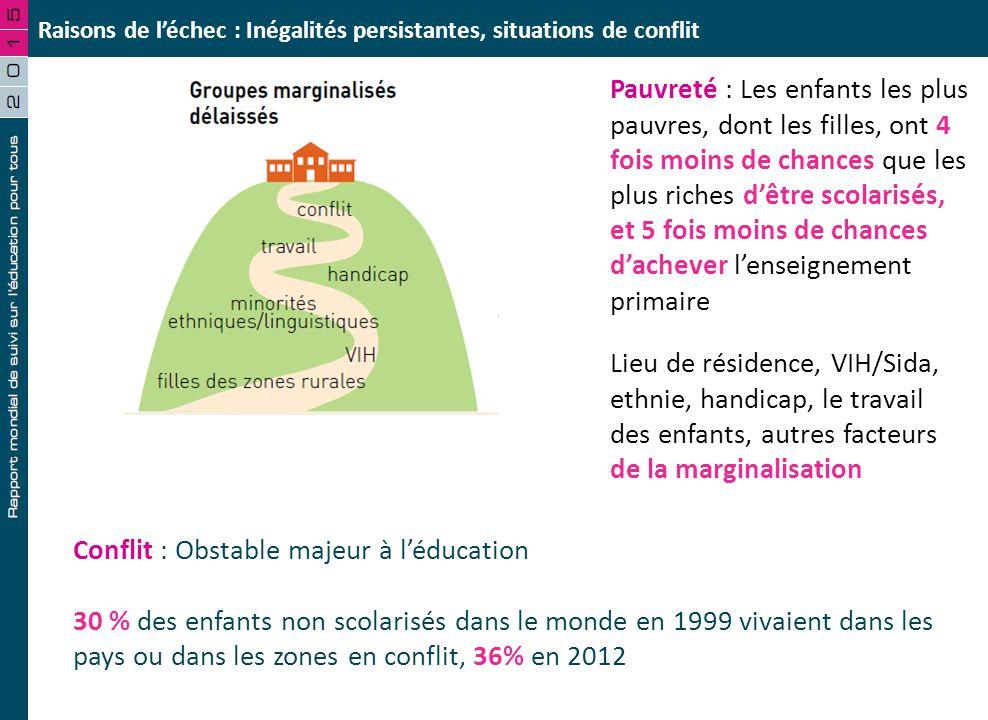 Ducation pour tous progr s et enjeux ppt t l charger - Plafond non utilise pour les revenus de 2012 ...