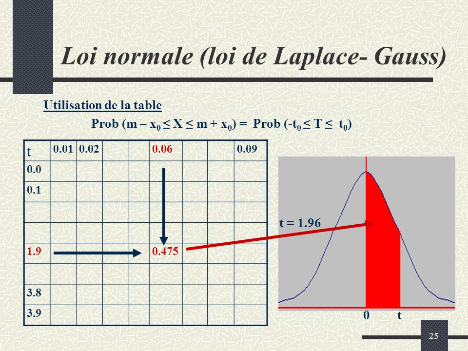 Statistiques introduction ppt t l charger - Table statistique loi normale ...