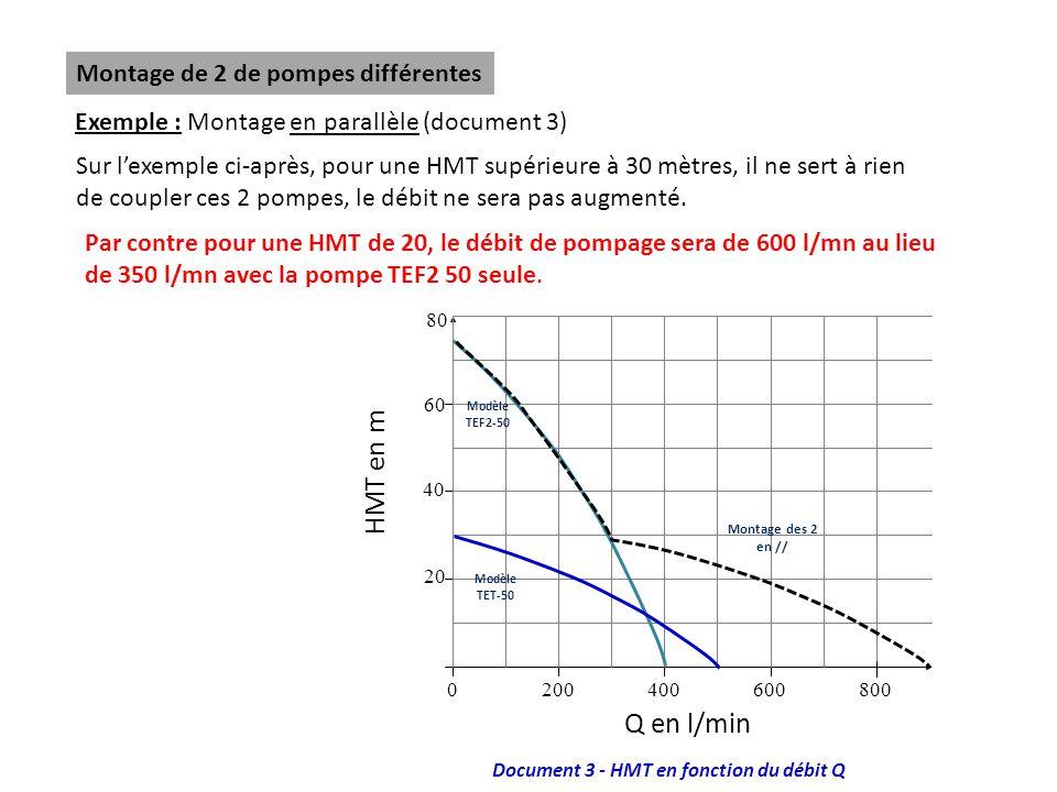 Document 3 - HMT en fonction du débit Q