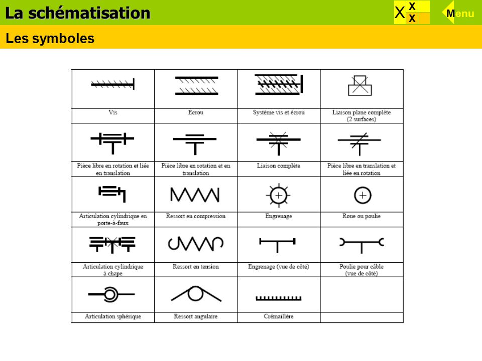 Effets d'une force La schématisation X X X Menu Menu X Les symboles